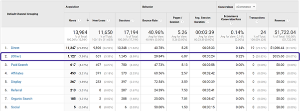 Google Analytics all channels report with Other highlighted.